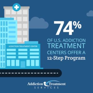 US Addiction Treatment Centers 12-Step Programs Statistic - ATS