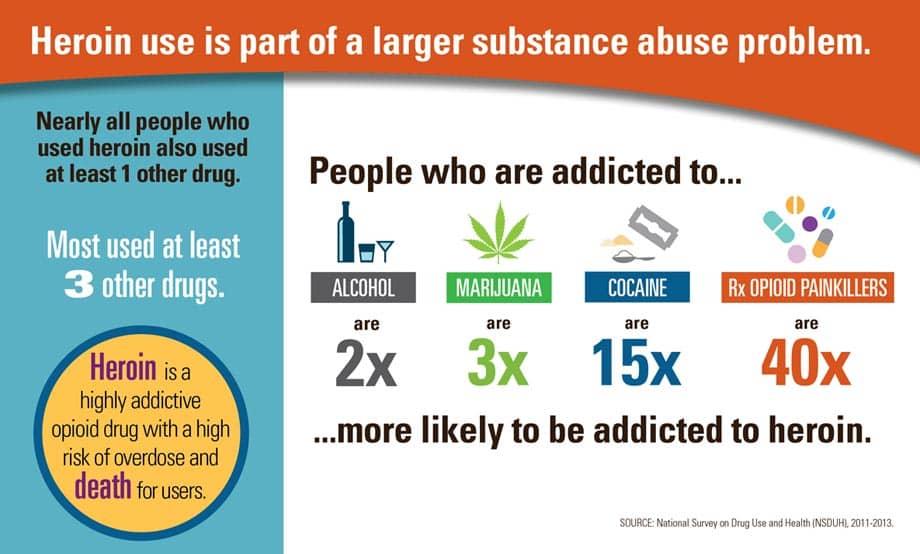 heroinpolydruguse