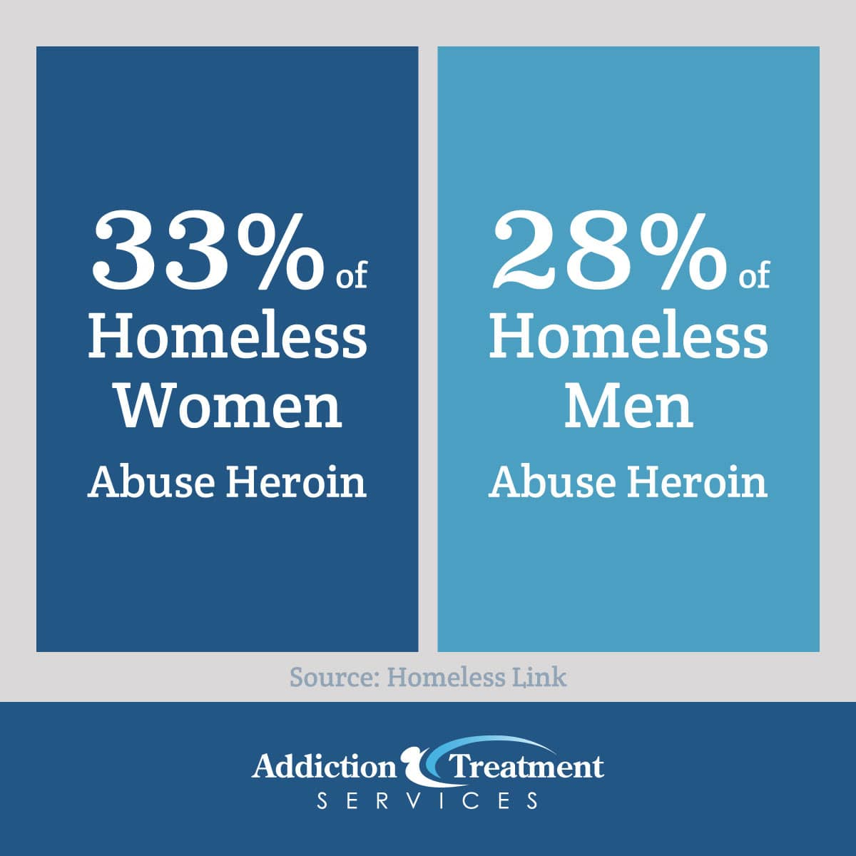 Homeless Women And Men Abuse Heroin Statistic - Addiction Treatment Services