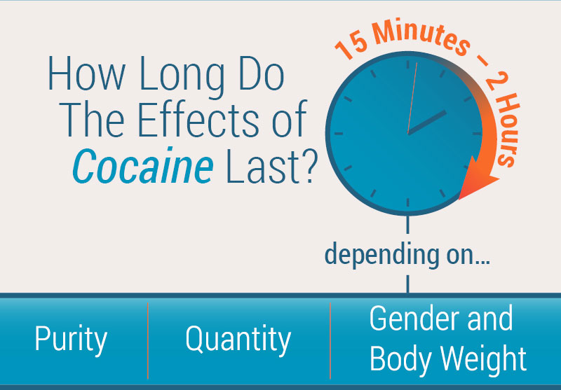 How Long Do the Effects of Cocaine Last?